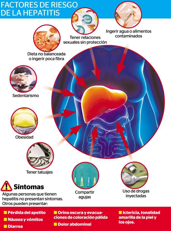 Dieta Para La Hepatitis Y Cirrosis Hepática